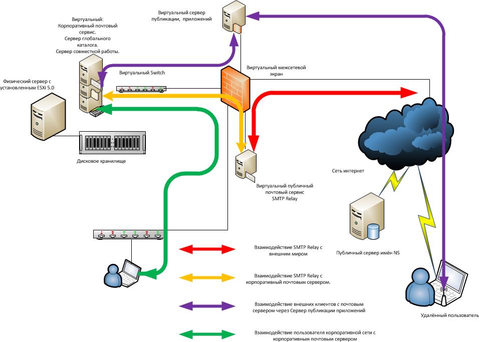 системы электронной почты
